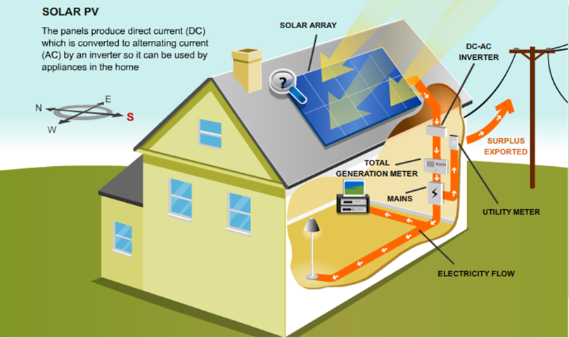 Solar pv for Alternative heating systems for homes