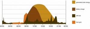 solar PV hybrid consumption graph - Solax